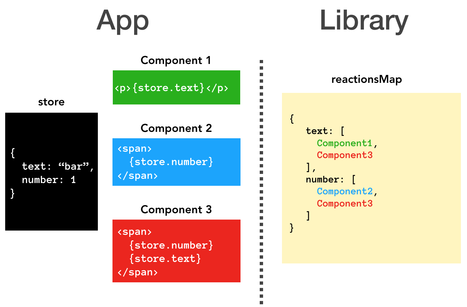 Build your own MobX-like state management library in 40 lines of code